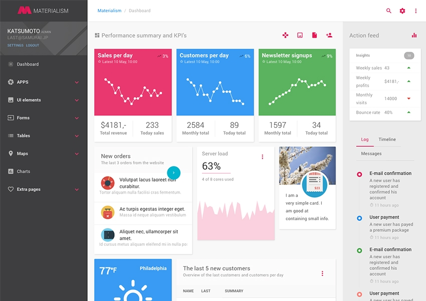 25 best free and premium angularjs dashboard templates 2018 materialism is an incredibly smart and brutally efficient admin dashboard template and it is made with angularjs application framework maxwellsz